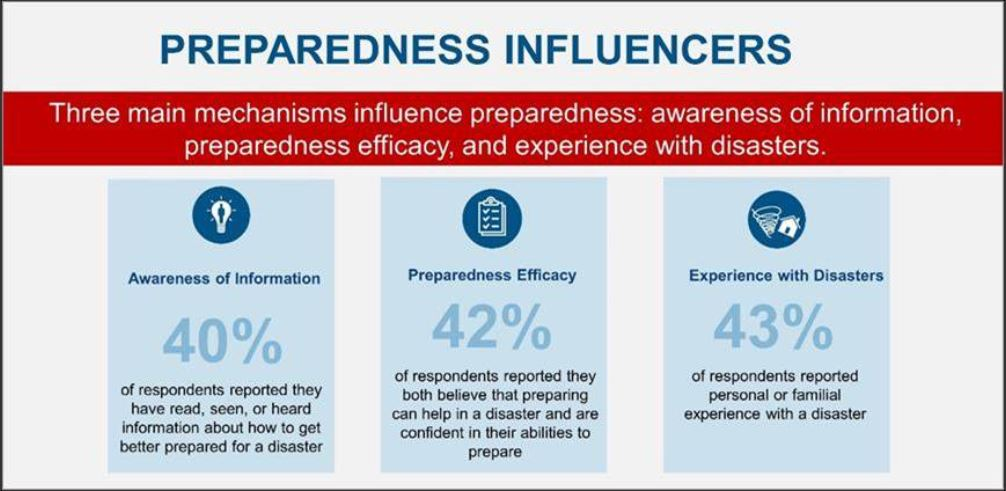 FEMA Releases 2016 National Household Survey Findings on Individual and Community Preparedness
